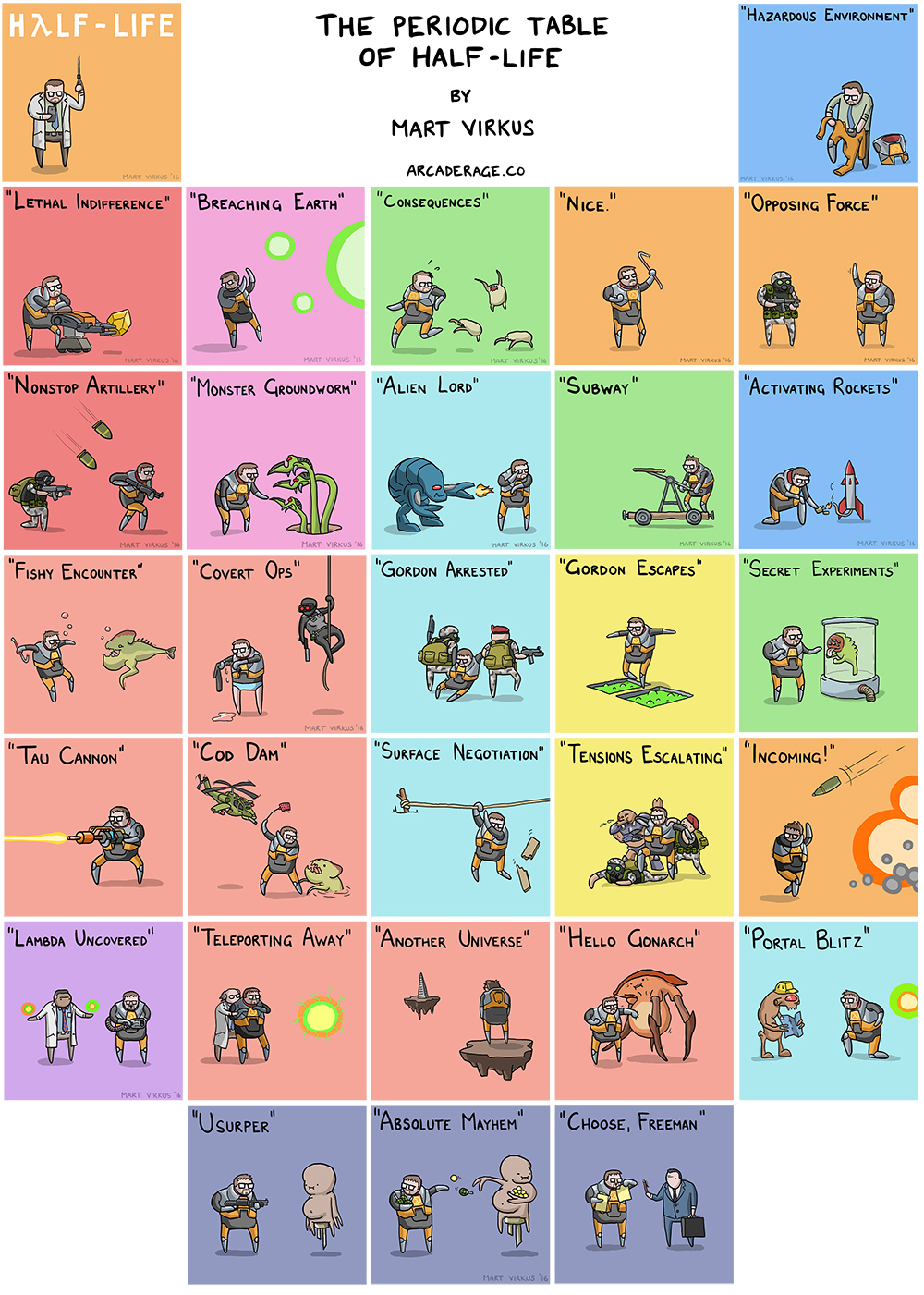 The periodic table of half life gamestrikefo Gallery